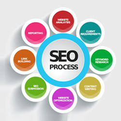 Seo website in Bangalore